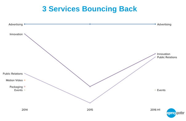3-marketing-services-bounce-back