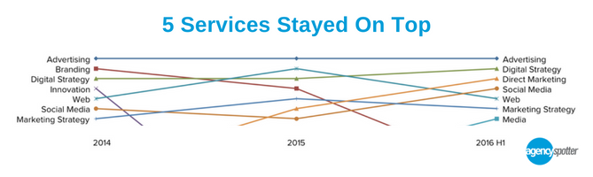 5_services_stayed_on_top