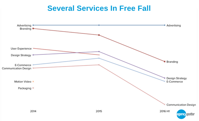 marketing-agency-services-in-free-fall